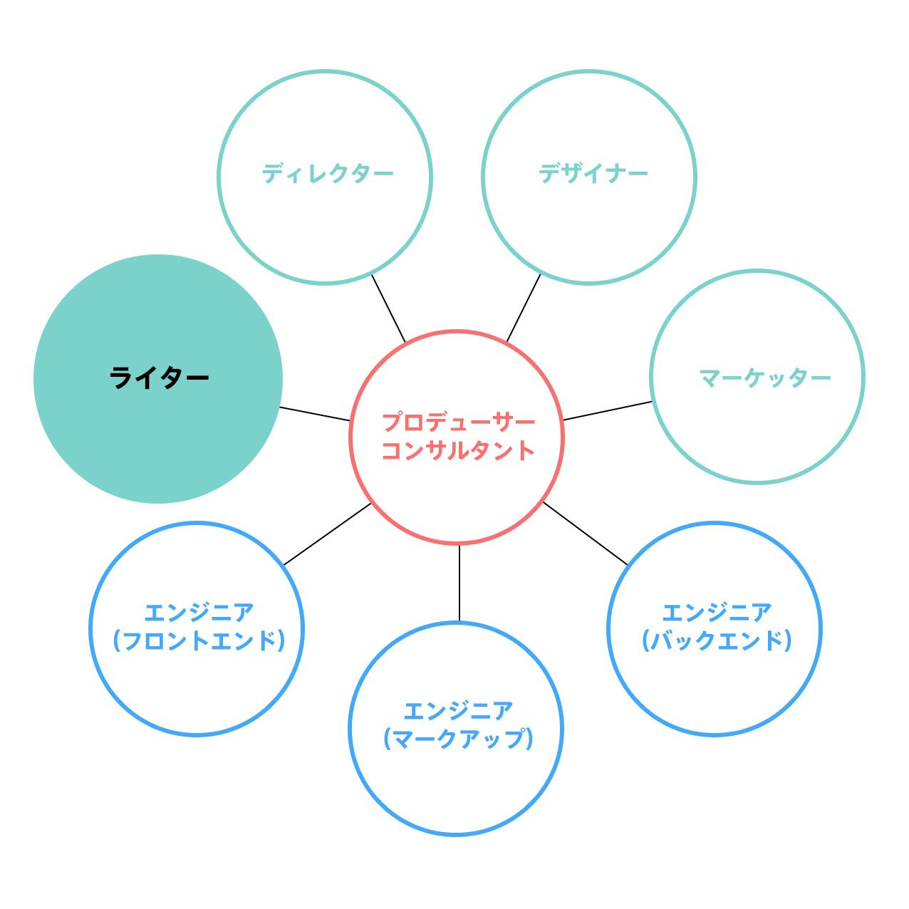 デザイナー組織図